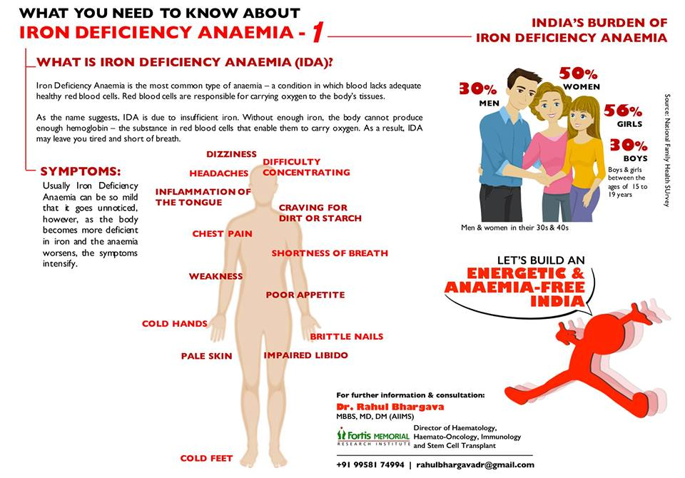 What You Need To Know About Iron Deficiency Anaemia? - 1
