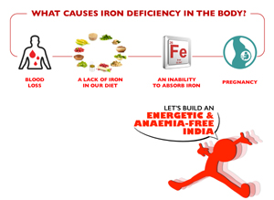 What You Need To Know About Iron Deficiency Anaemia? - 2