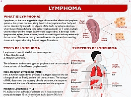 What is Lymphoma?
