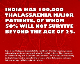 India Has 100,000 Thalassaemia Major Patients, Of Whom 50% Will Not Survive Beyond The Age Of 25
