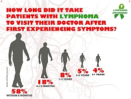 How Long Did It Take Patients With Lymphoma To Visit Their Doctor After First Experiencing Symptoms?